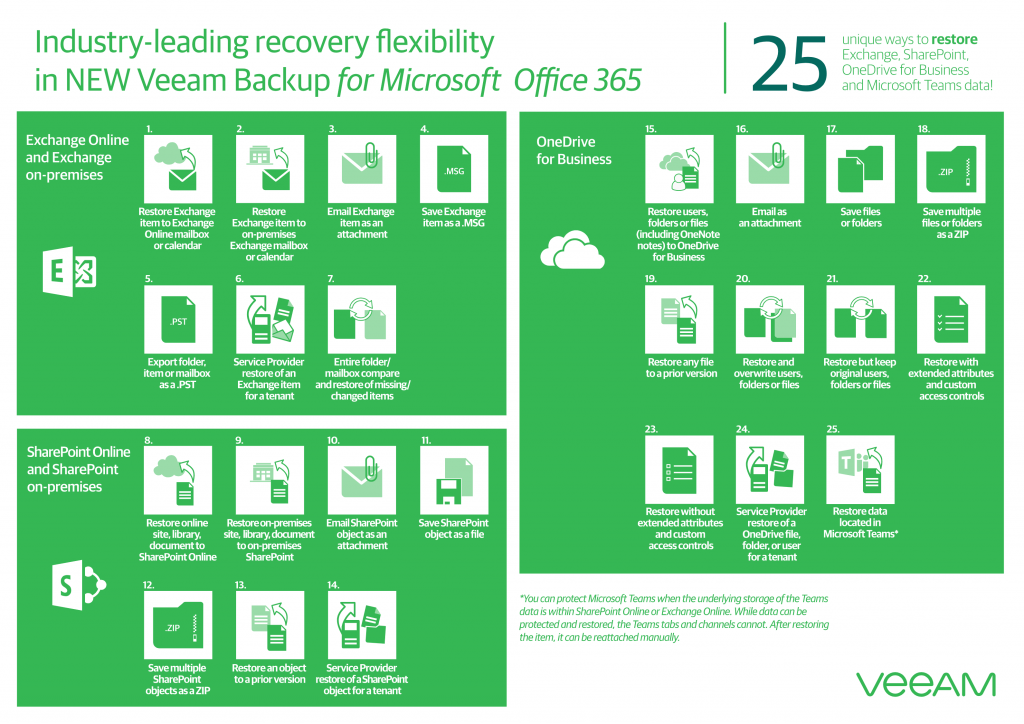 25 ways to restore from Office 365 Backups