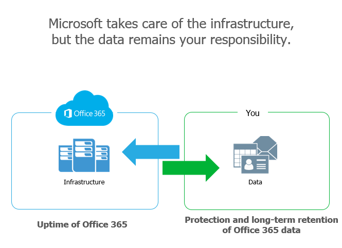 Office 365 backup FREE for 10 users
