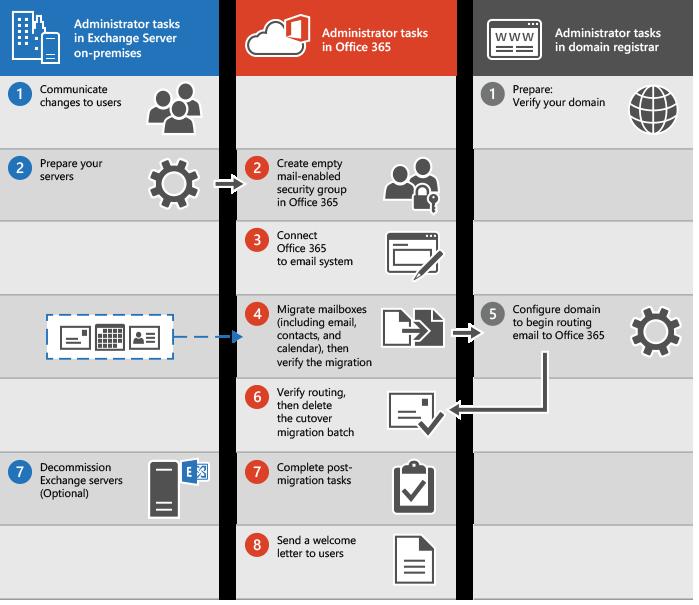 Exchange Server to Microsoft 365 Migration