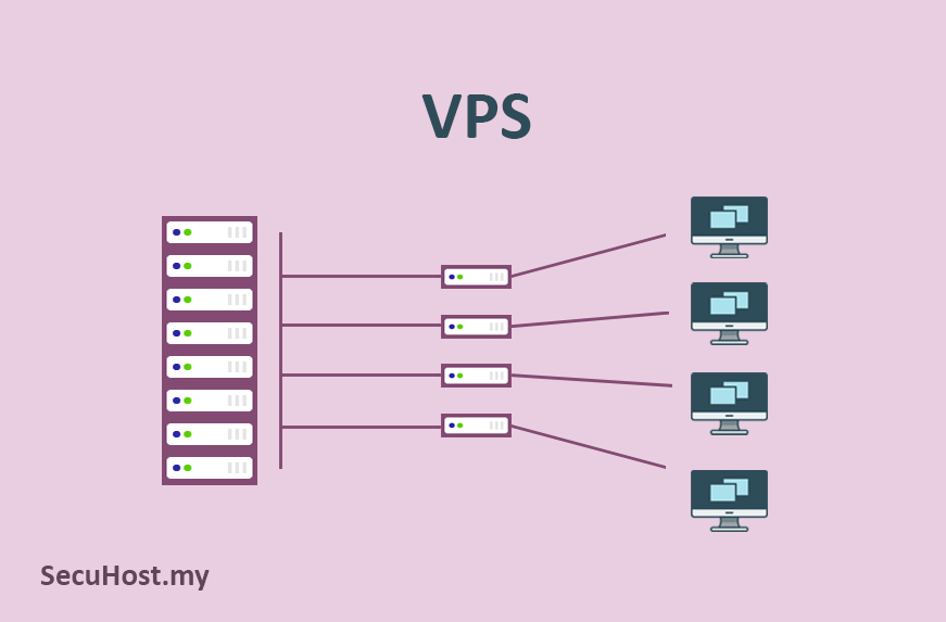 Virtual Private Server VPS